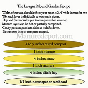 Lasagna Mound Diagram